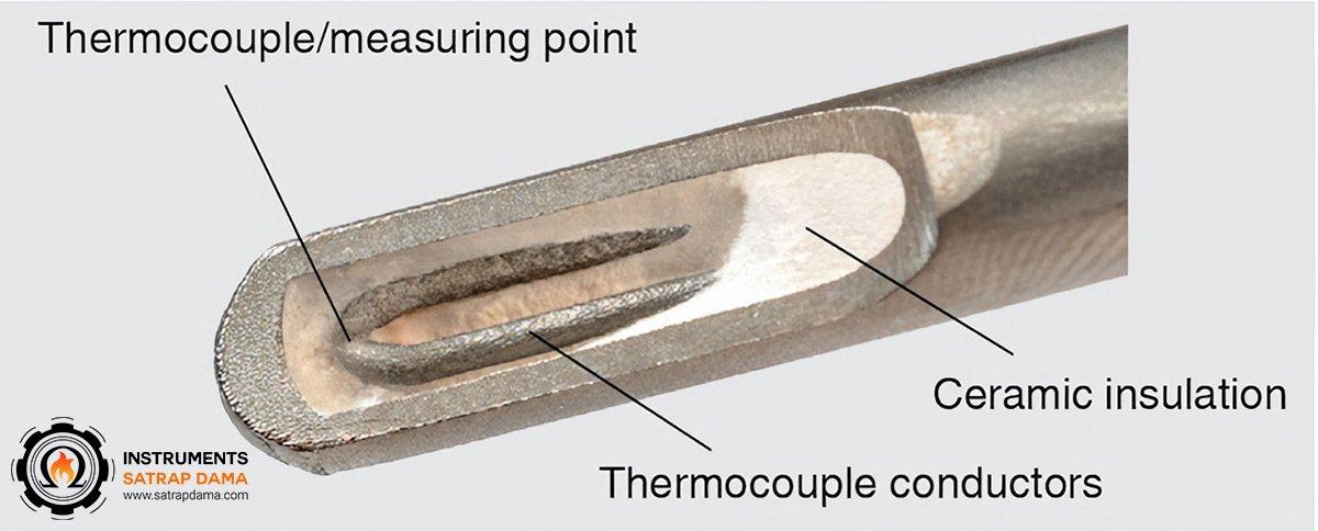 طرز کار ترموکوپل غلاف دار بدون رزوه