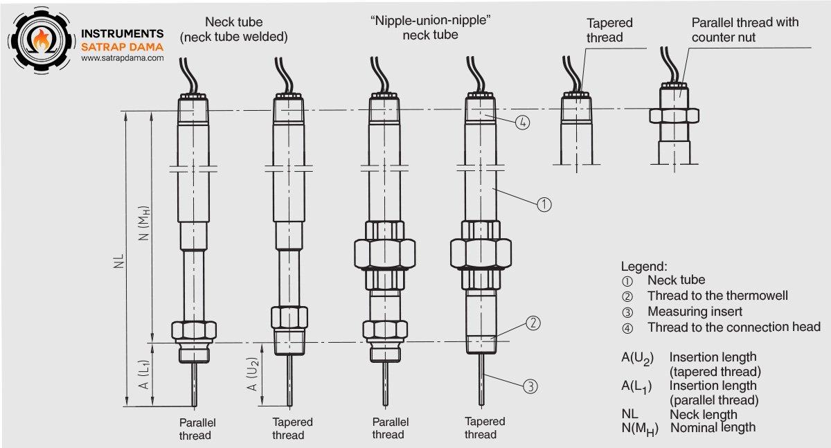 انواع ترموکوپل غلاف دار با رزوه