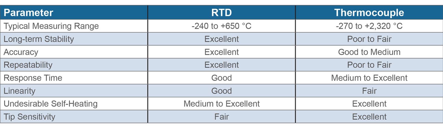 مقایسه سنسور ترموکوپل و RTD
