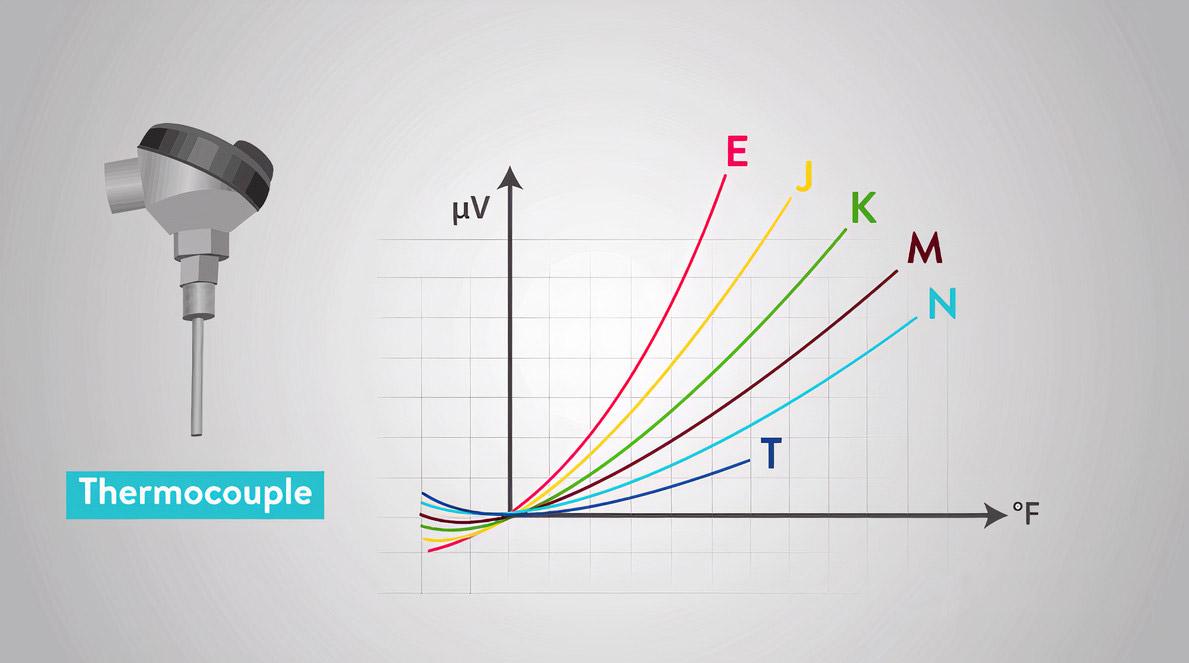 نمودار دمایی انواع ترموکوپل
